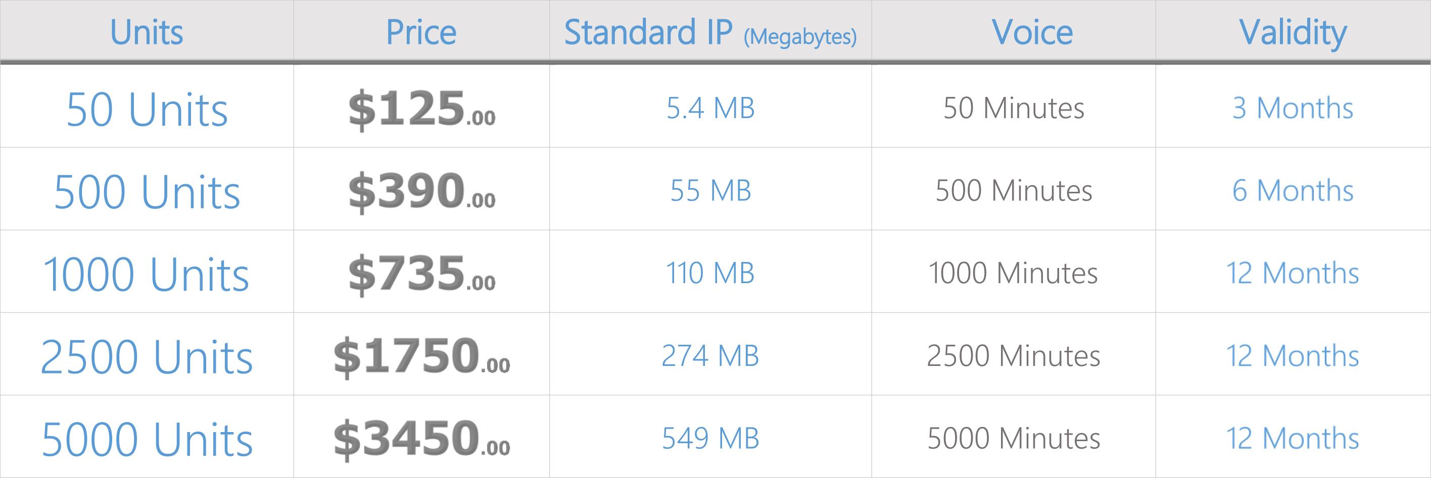 inmarsat-bgan-prepaid-airtime-price-chart-0916new.jpg