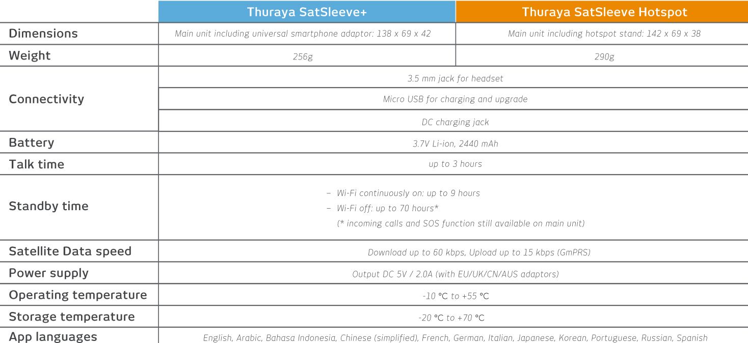 thuraya-satsleeve-plus-and-thuraya-satsleeve-hotspot-comparison-table-of-specifications.jpg